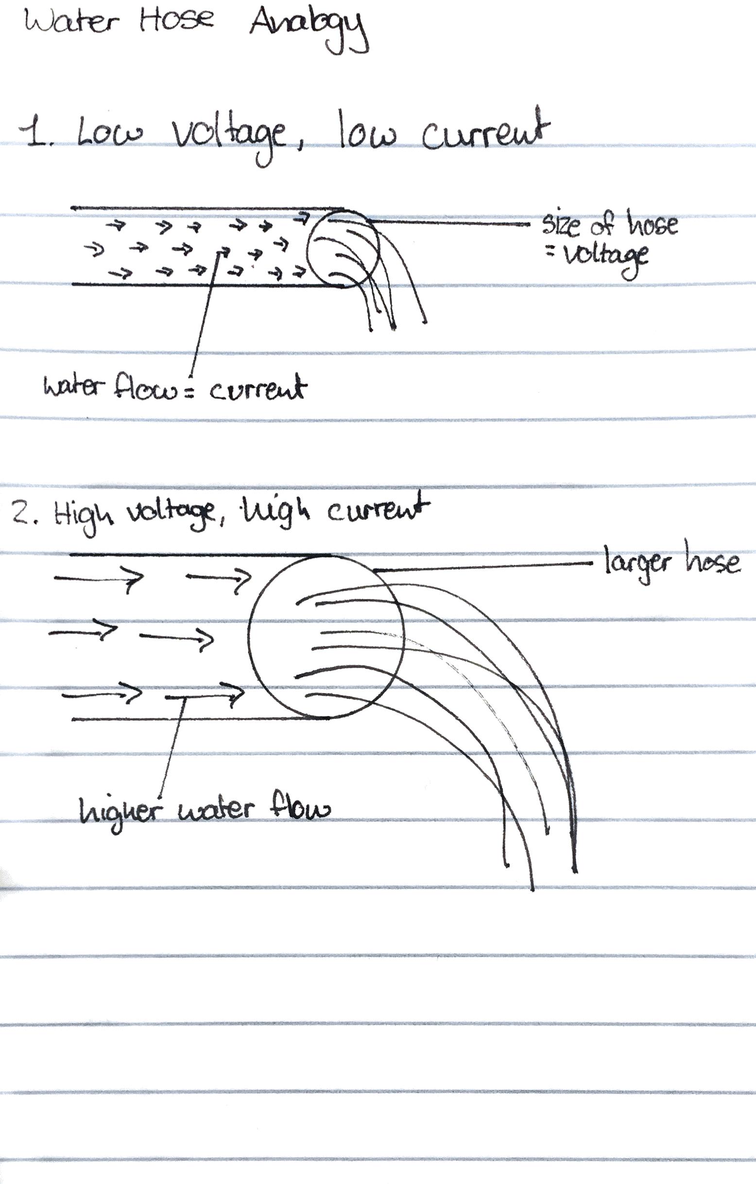 Water hose analogy