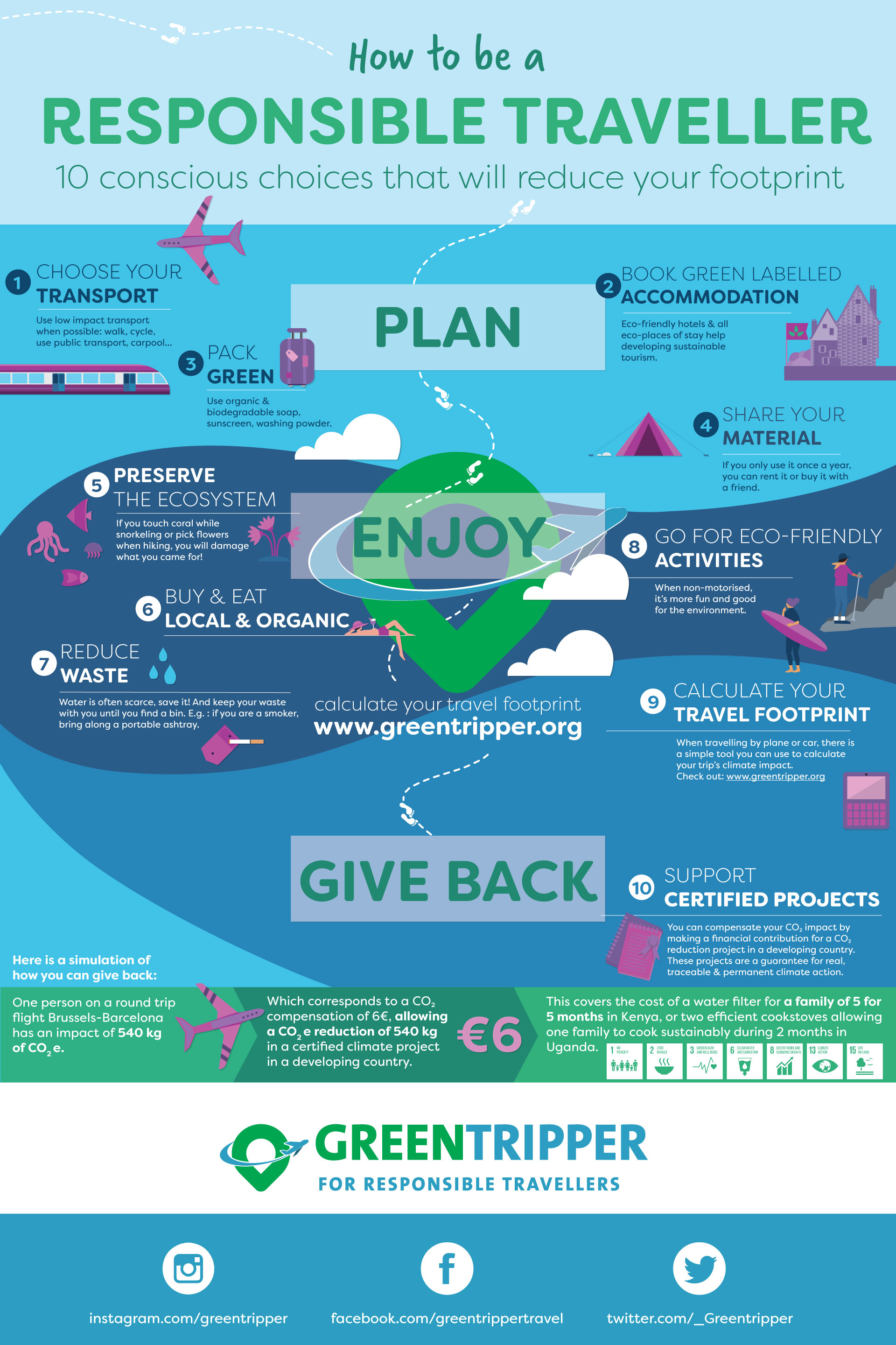 how to be a responsible traveller infographic