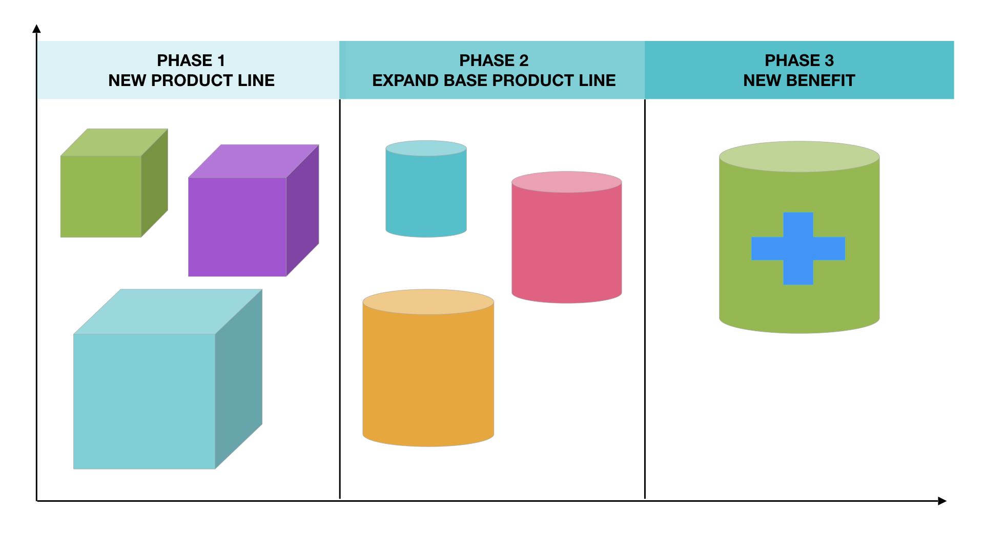 INNOVATION ROADMAP  For a Skin Care company, developed a plan to help launch a new line of products, expanding their footprint in retail