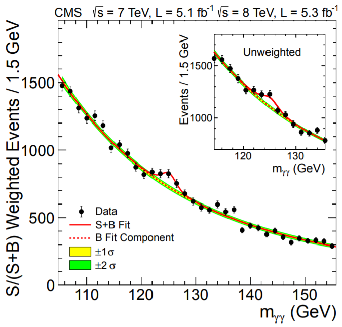 The signal from diphoton events measured at CMS, in search of the Higgs boson.