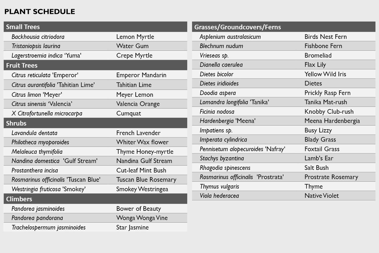 11 - Plant schedule.jpg