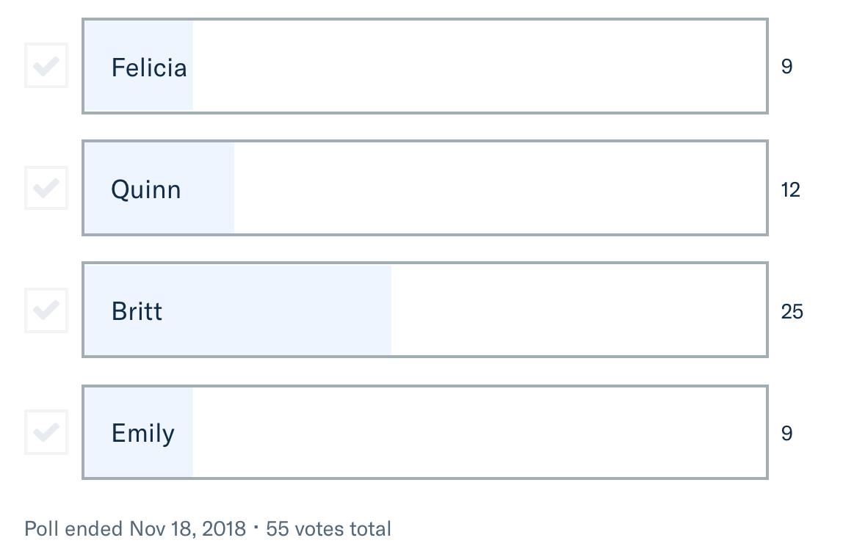 November Vote Results.png