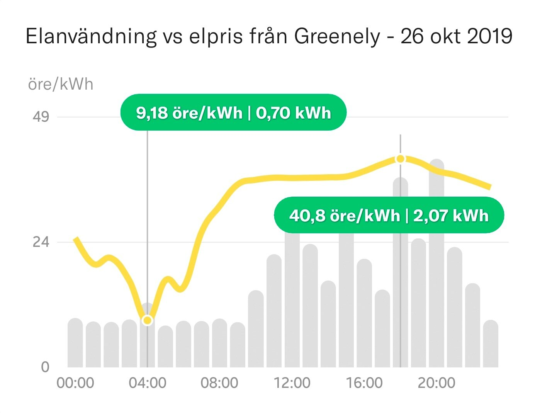 Här ser man hur kraftigt elpriset varierar under ett dygn i oktober. På eftermiddagen kostade elen hela fyra gånger mer än kl.04-05 på morgonen. Smart då att sätta tvätt- och diskmaskin på timer så de använder de billigare kilowattimmarna.