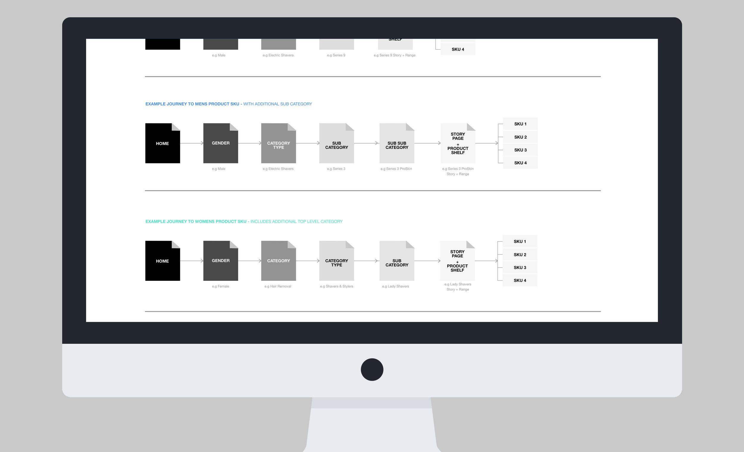 2-iMac-Mockup-Flat-User-Flow.jpg