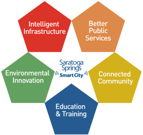 - In February 2016, a Smart City Commission was created to help set Saratoga Springs on a path to becoming a smarter city. After partnering with NYSTECto introduce the Smart City Framework. The framework, which was developed with the input of citywide stakeholders, supports the Saratoga Springs Smart City Vision. There are five domains in the framework: Better Public Services, Connected Community, Education & Training, Environmental Innovation, and Intelligent Infrastructure. These domains are aligned with the guiding principles of the 2015 Saratoga Springs Comprehensive Plan.