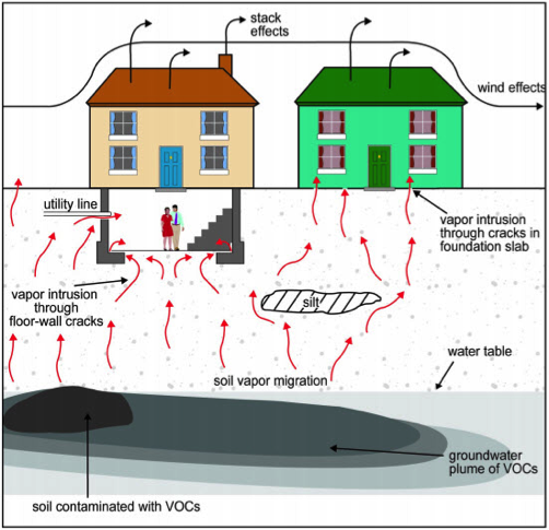 This figure depicts the migration of vapors in soil gas from contaminated soil and groundwater into buildings. Vapors in soil gas are shown to enter buildings through cracks in the foundation and openings for utility lines. Atmospheric conditions and building ventilation are shown to influence soil gas intrusion  ( figure & caption source:    US EPA  )