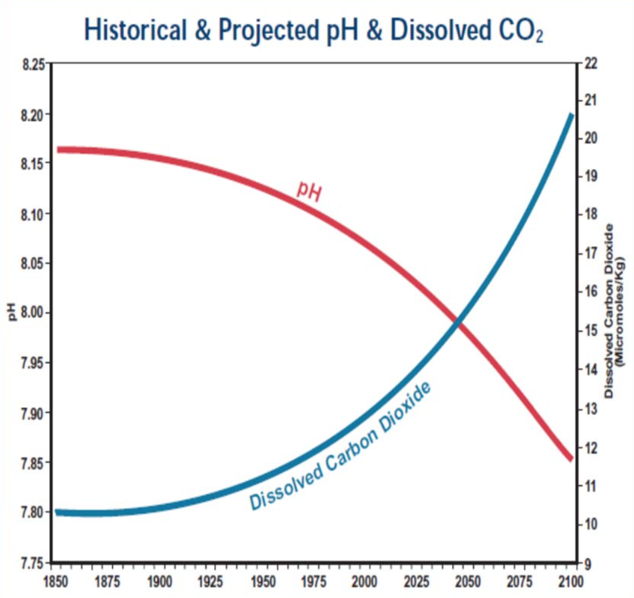 disolved-carbon-dioxide-ph.png