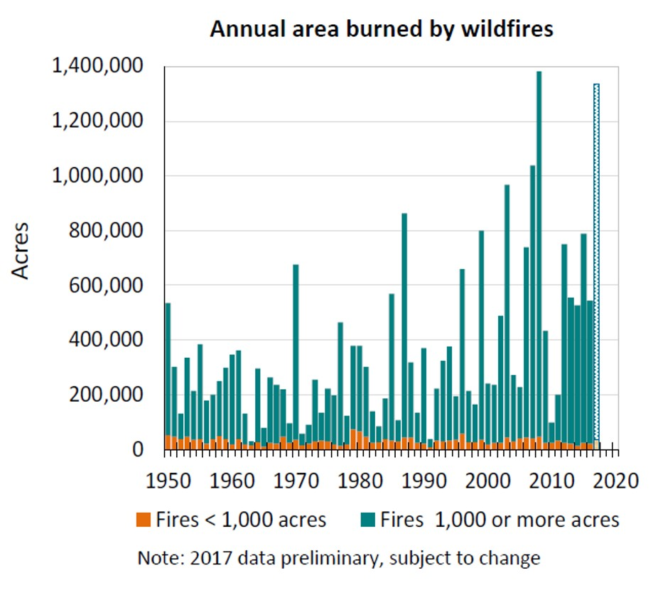 Large wildfires generally increasing in California.