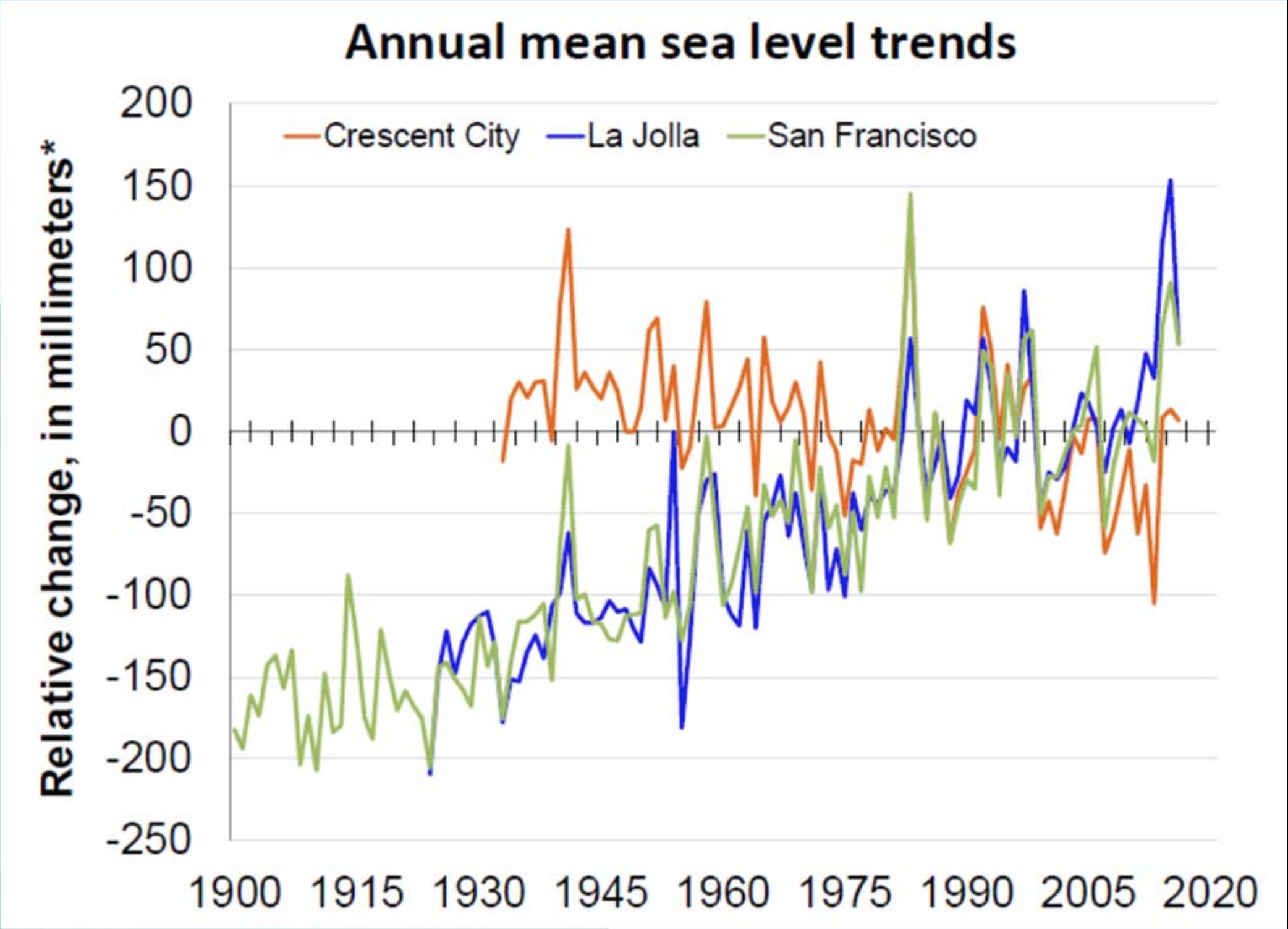 Annual-Mean-Sea-Level-Trends.png