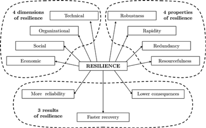 """Resilience and Sustainability of Civil Infrastructure: Toward a Unified Approach."" Paolo Bocchini, M.ASCE; Dan M. Frangopol, Dist.M.ASCE; Thomas Ummenhofer; and Tim Zinke Journal of Infrastructure Systems.Volume 20 Issue 2- June 2014"