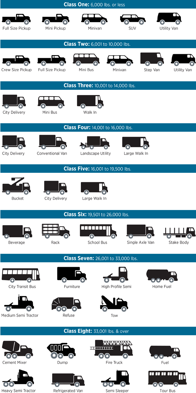 eligible truck and bus classes - click to enlarge
