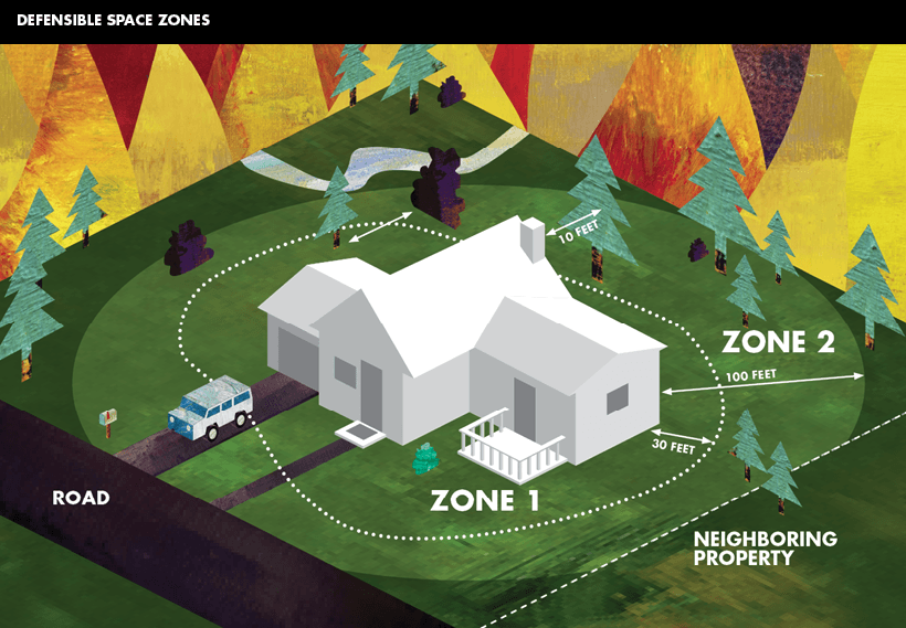 Cal Fire - Defensible Space Zones Diagram  (  Source: www.readyforwildfire.org/prepare-for-wildfire/get-ready/defensible-space/  )