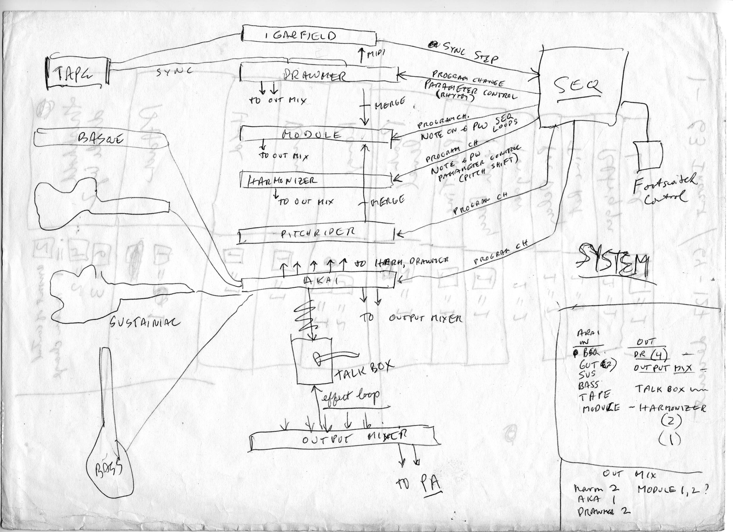 Dynamic Processor Gating System