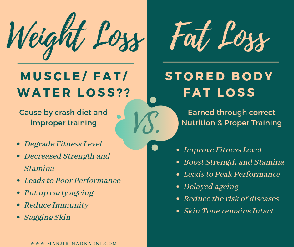 Weight Loss Vs. Fat Loss (1).png