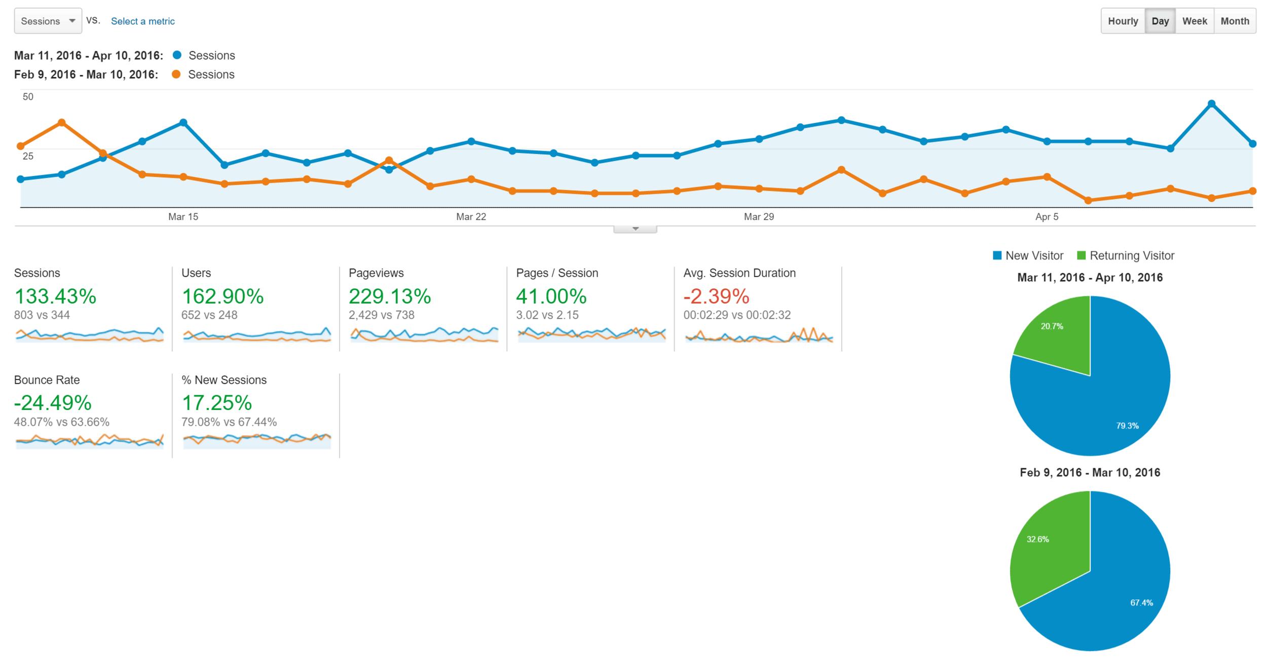 Envision Pay-Per-Click Google Adwords