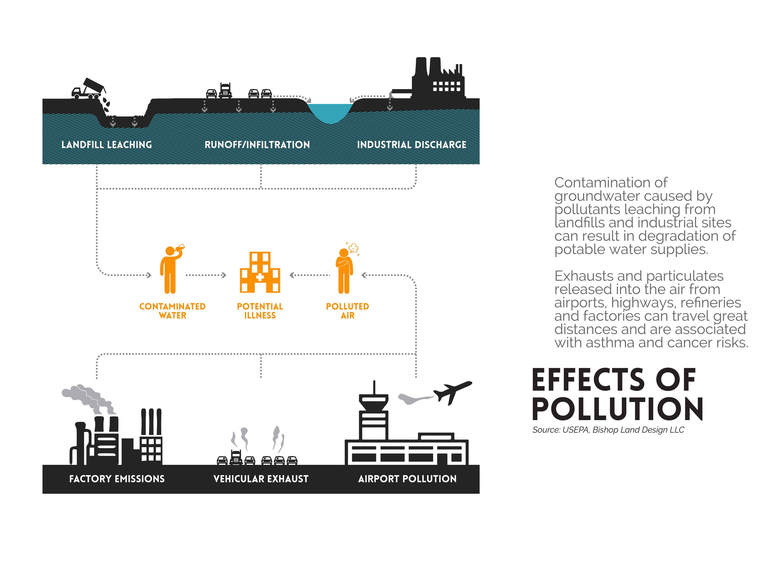 BLD_Eastwick_Pollution_Sources-02.jpg