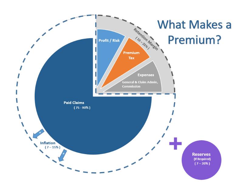 Premium breakdown image.png