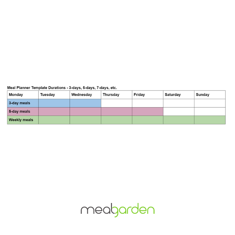 Meal planner template durations
