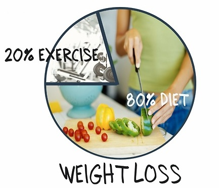 Diet is key! - The way your body functions is dependent on the fuel you put in it. Low quality fuel = low quality function, and high quality fuel = high quality function. Not only will you lose weight but your body will function faster, stronger, and sharper with a high quality diet.