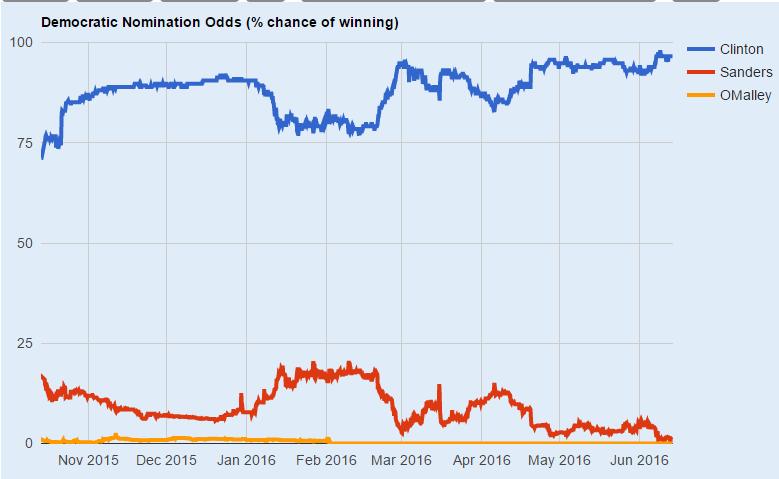 bernie-sanders-election-odds
