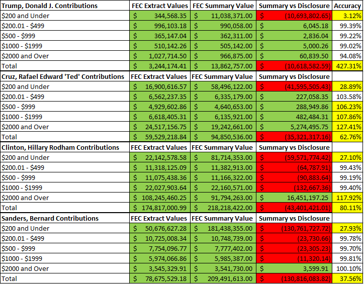campaign-finance-101-results
