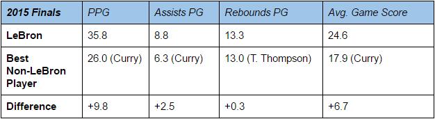 LeBron basically averaged a triple double. What a freaking choke artist.