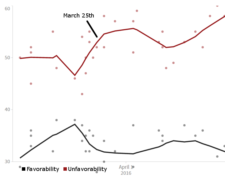 Huffpost Pollster chart of Ted Cruz's favorability (all pollsters)