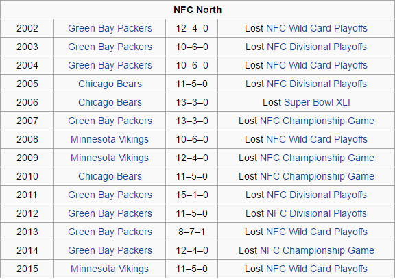 From Wikipedia . Do you notice a theme?