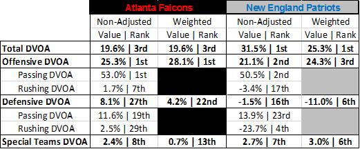 2016 NFL Picks Super Bowl New England Patriots Atlanta Falcons DVOA