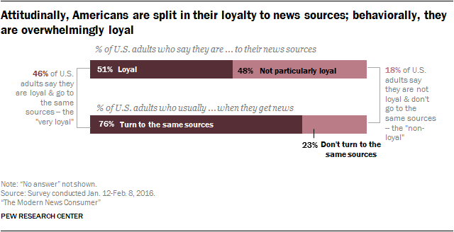 Across the Spectrum 2 Pew Research Chart Media Loyalty Sources