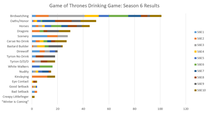 QQ Game of Thrones Drinking Game Season 6 Finale