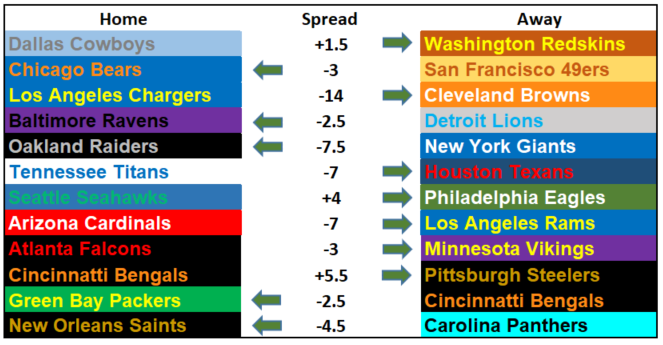 Questionably Qualified 2017 NFL Picks Week 13