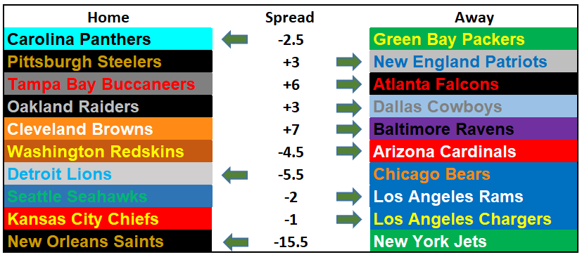 Questionably Qualified 2017 NFL Picks Week 15
