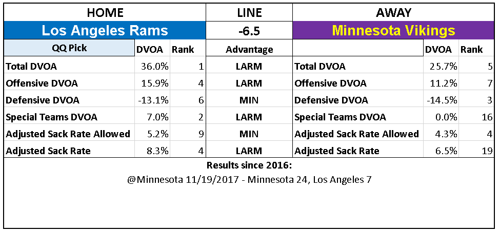2018 NFL Picks Week 4 Los Angeles Rams Minnesota Vikings