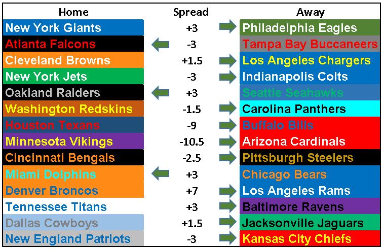 2018 NFL Picks Week 6.PNG