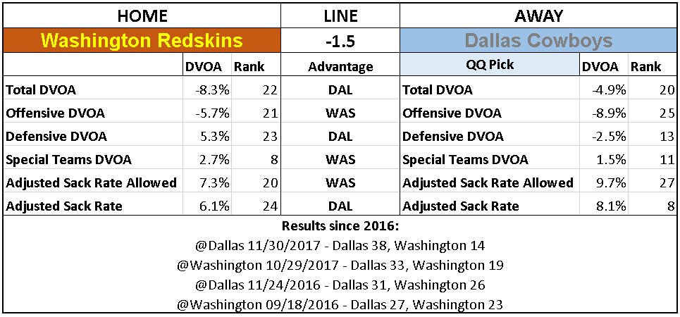 2018 NFL Week 7 Picks Dallas Cowboys Washington Redskins.PNG