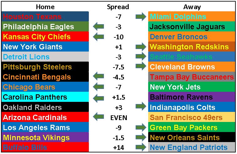 2018 NFL Picks Week 8.PNG