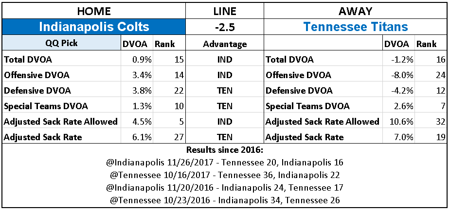 2018 NFL Week 11 Picks Indianapolis Colts over Tennessee Titans.PNG