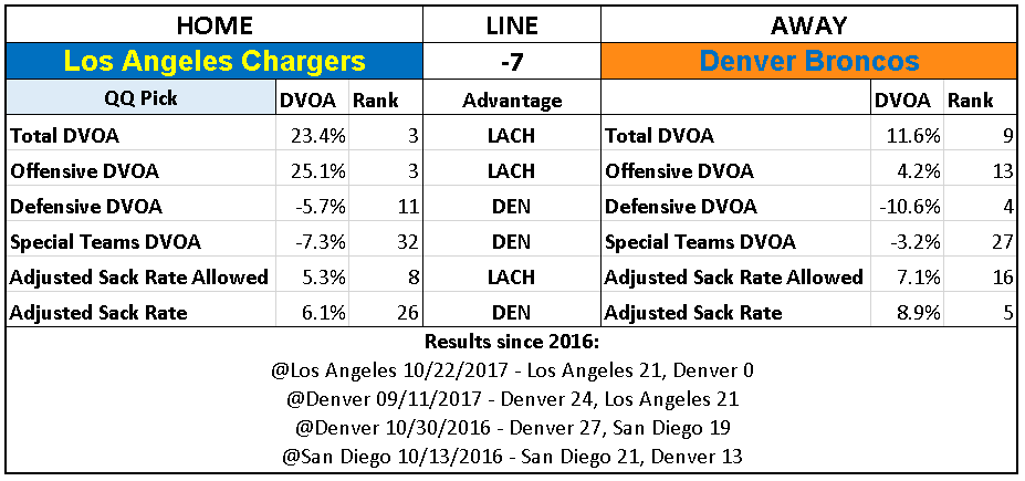 2018 NFL Week 11 Picks Los Angeles Chargers over Denver Broncos.PNG