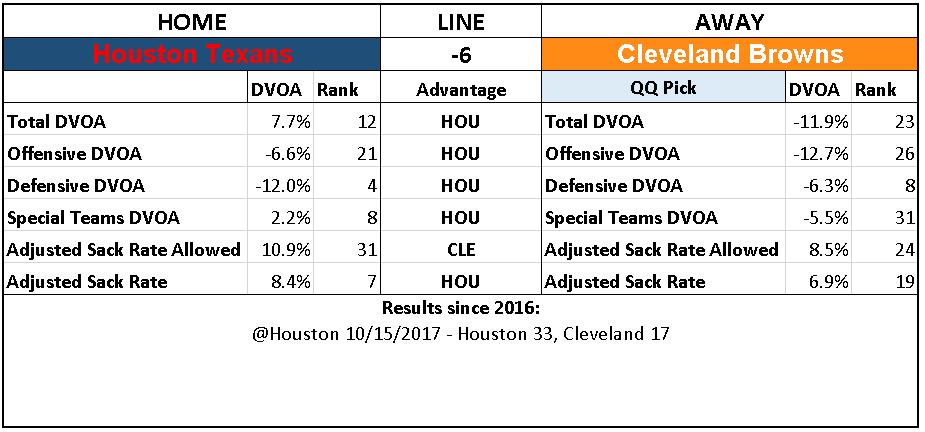 2018 NFL Week 13 Picks Cleveland Browns over Houston Texans.PNG