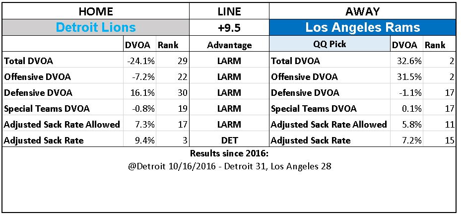 2018 NFL Week 13 Picks Los Angeles Rams over Detroit Lions.PNG
