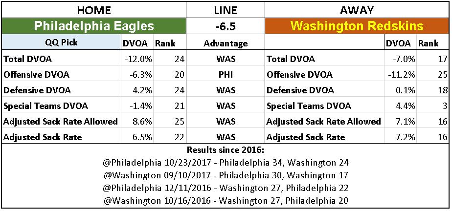 2018 NFL Week 13 Picks Philadelphia Eagles over Washington Redskins.PNG