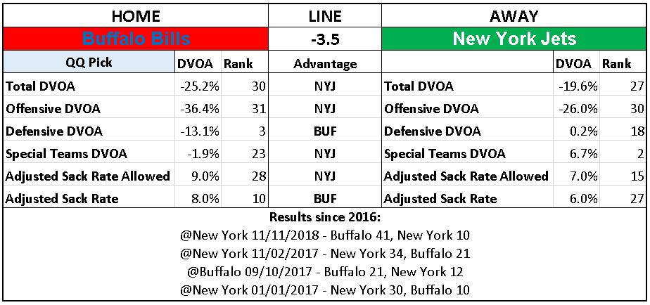 2018 NFL Week 14 Picks Buffalo Bills over New York Jets.PNG