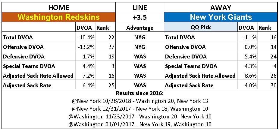 2018 NFL Week 14 Picks New York Giants over Washington Redskins.PNG