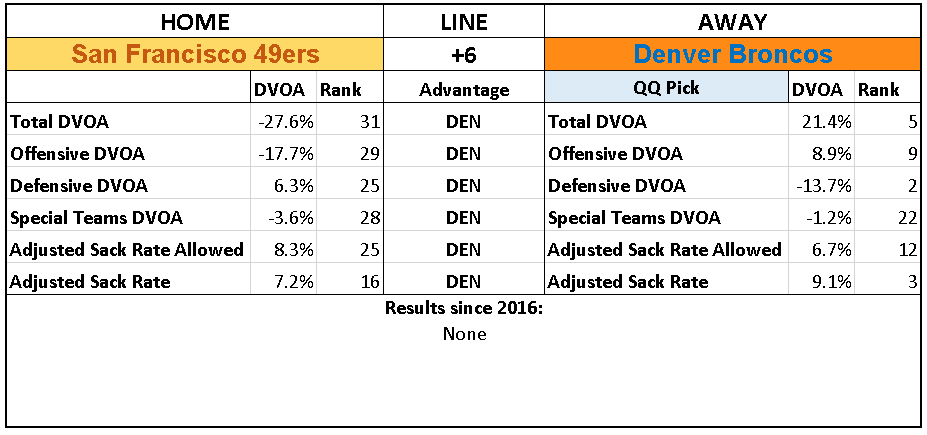 2018 NFL Week 14 Picks Denver Broncos over San Francisco 49ers.PNG