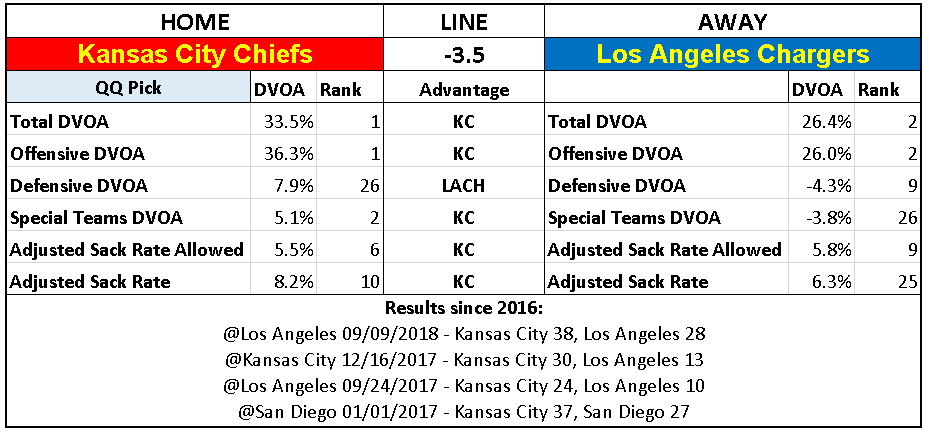 2018 NFL Week 15 Picks Kansas City Chiefs over Los Angeles Chargers.PNG