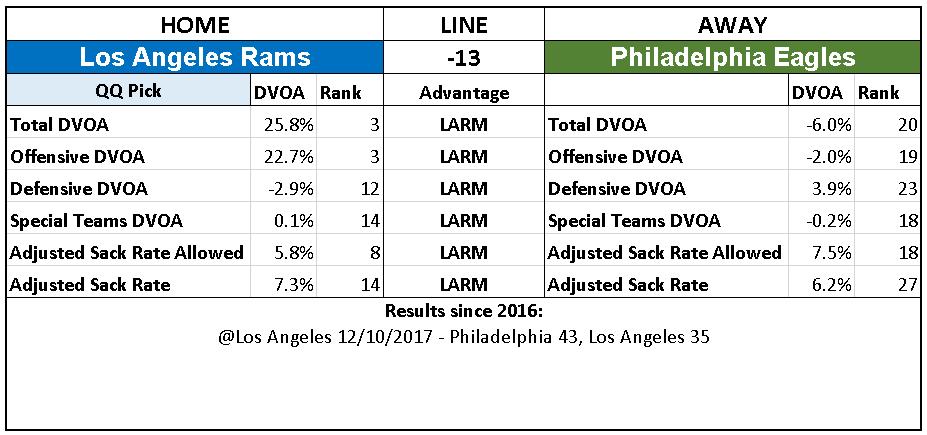 2018 NFL Week 15 Picks Los Angeles Rams over Philadelphia Eagles.PNG