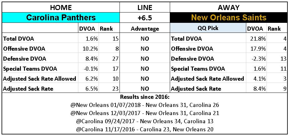 2018 NFL Week 15 Picks New Orleans Saints over Carolina Panthers.PNG