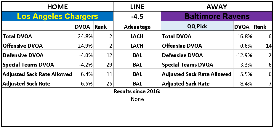 2018 NFL Week 16 Picks Baltimore Ravens over Los Angeles Chargers.PNG