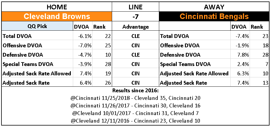 2018 NFL Week 16 Picks Cleveland Browns over Cincinnati Bengals.PNG
